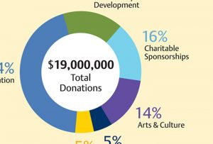 Inset image of pie chart used in Travelers Community Foundation annual report; graphic design by Carolyn Porter of Porterfolio, Inc.