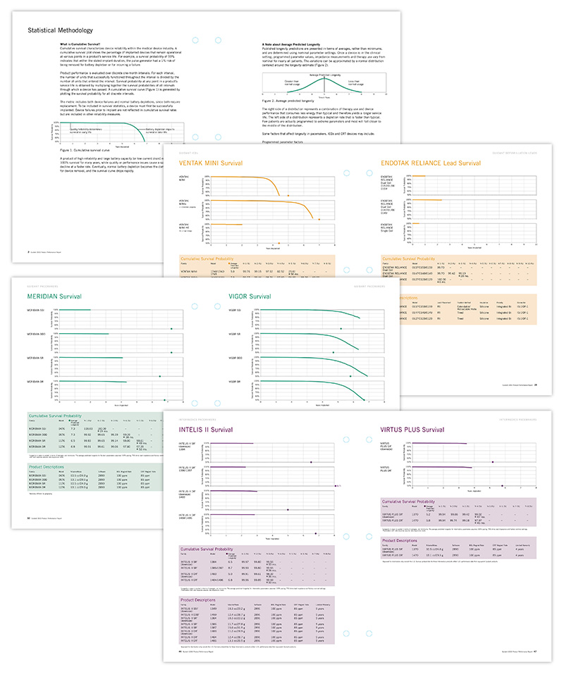 Eight pages from Guidant Product Performance Report; graphic design by Carolyn Porter of Porterfolio, Inc.